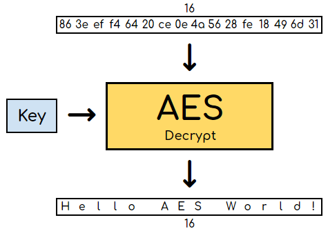 SwampCTF Writeup - Weak AES – h25 blog – Competitive